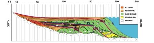 Resumen metodológico para el análisis de secuencias estratigráficas de ambientes fluviales y de plataforma (clásticos y carbonatos)